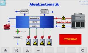 Absalzautomatik, Steuerschrank mit S7
