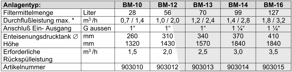 Tabelle BM1